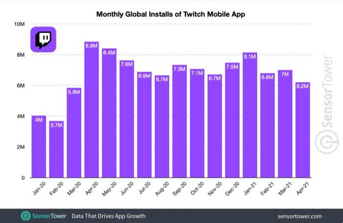 Las descargas de Twitch aumentan un 62% en solo un año